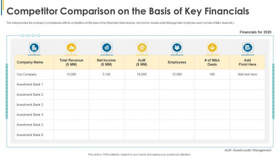 Competitor Comparison On The Basis Of Key Financials Ppt Portfolio Icons PDF