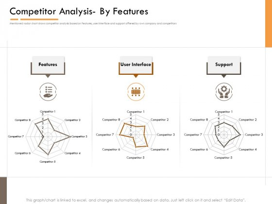 Competitor Intelligence Research And Market Intelligence Competitor Analysis By Features Guidelines PDF