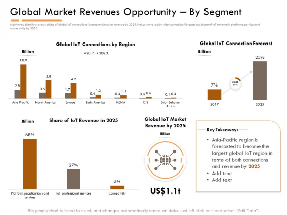 Competitor Intelligence Research And Market Intelligence Global Market Revenues Opportunity By Segment Background PDF