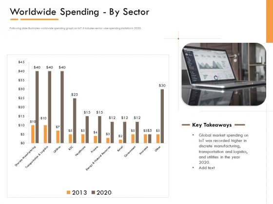 Competitor Intelligence Research And Market Intelligence Worldwide Spending By Sector Graphics PDF