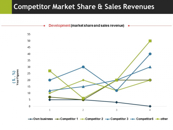 Competitor Market Share And Sales Revenues Ppt PowerPoint Presentation File Demonstration