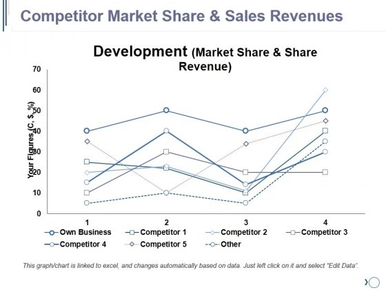 Competitor Market Share And Sales Revenues Ppt PowerPoint Presentation Gallery Gridlines