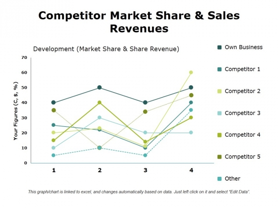 Competitor Market Share And Sales Revenues Ppt PowerPoint Presentation Outline Templates