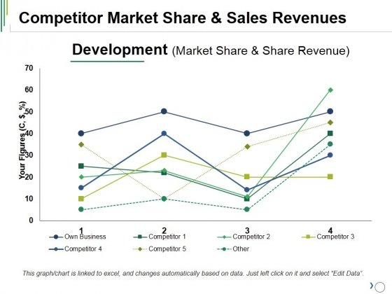 Competitor Market Share And Sales Revenues Ppt PowerPoint Presentation Pictures Information