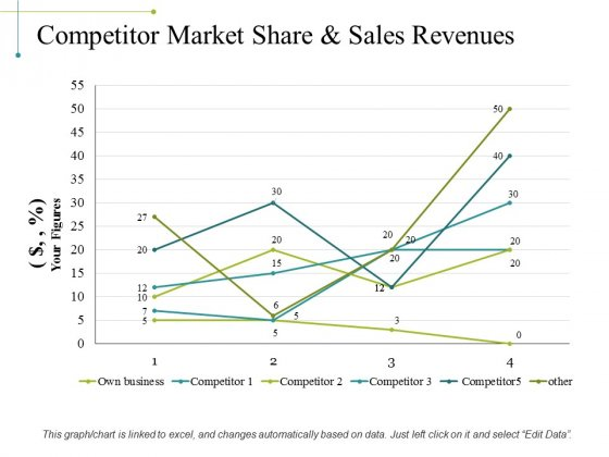 Competitor Market Share And Sales Revenues Ppt PowerPoint Presentation Summary Influencers
