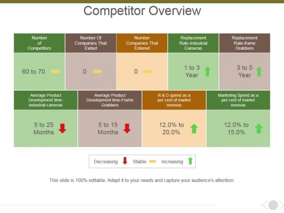 Competitor Overview Ppt PowerPoint Presentation Gallery Information