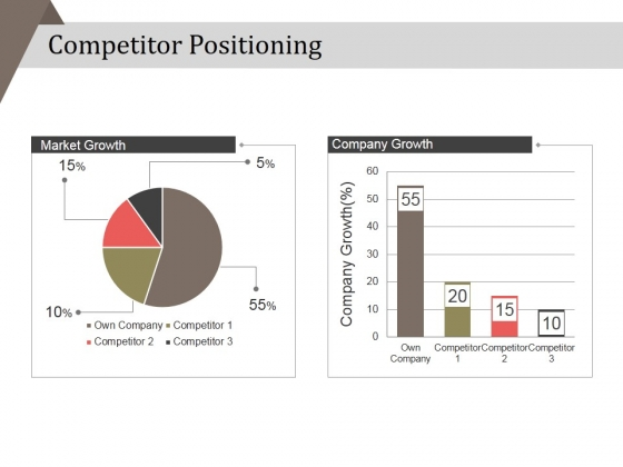 Competitor Positioning Ppt PowerPoint Presentation Professional Picture