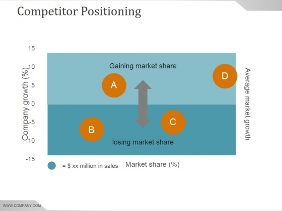 Competitor Positioning Ppt PowerPoint Presentation Template