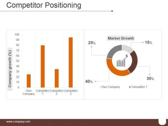 Competitor Positioning Ppt PowerPoint Presentation Visuals