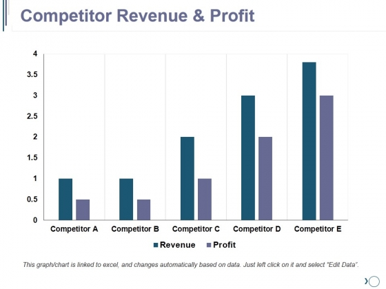 Competitor Revenue And Profit Ppt PowerPoint Presentation Pictures Background Images