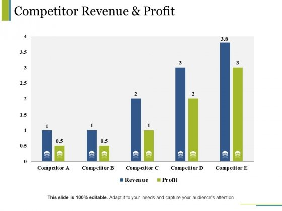 Competitor Revenue And Profit Ppt PowerPoint Presentation Slides Objects
