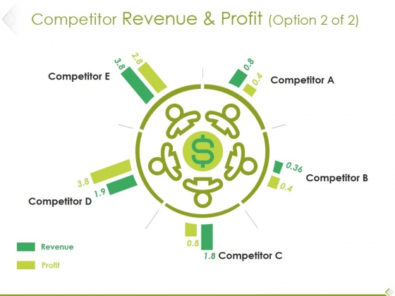 Competitor Revenue And Profit Template 1 Ppt PowerPoint Presentation File Infographic Template