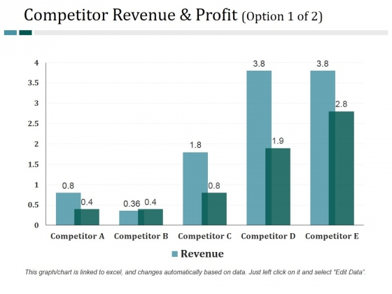 Competitor Revenue And Profit Template 1 Ppt PowerPoint Presentation Professional Example File