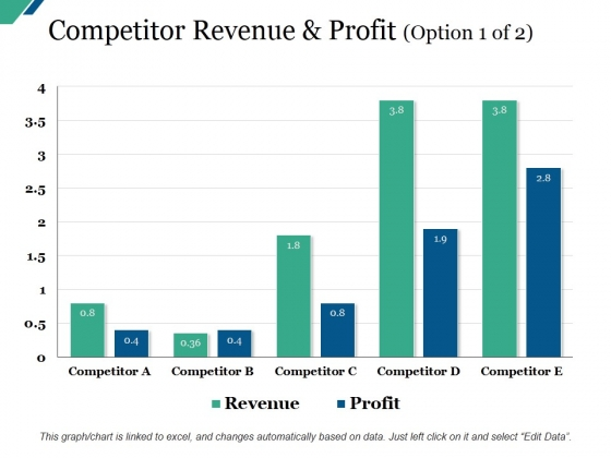 Competitor Revenue And Profit Template Ppt PowerPoint Presentation Model Design Inspiration