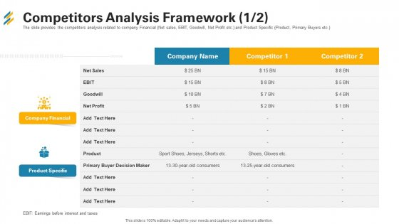 Competitors Analysis Framework Profit Ppt Infographics Graphics Tutorials PDF