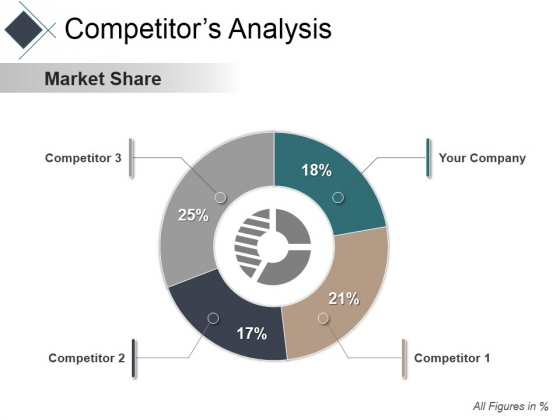 Competitors Analysis Ppt PowerPoint Presentation Inspiration Layout Ideas
