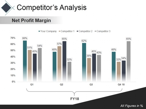 Competitors Analysis Template 1 Ppt PowerPoint Presentation Pictures Styles