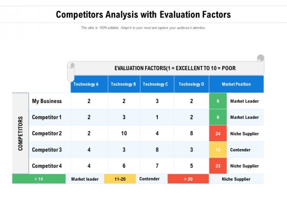 Competitors Analysis With Evaluation Factors Ppt PowerPoint Presentation Icon Pictures PDF