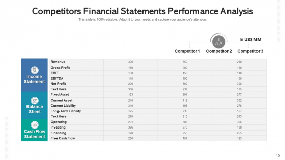 Competitors_Revenue_Statement_Analysis_Expenses_Ppt_PowerPoint_Presentation_Complete_Deck_With_Slides_Slide_10