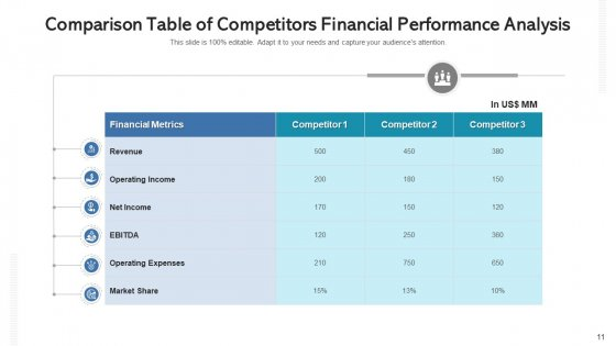 Competitors_Revenue_Statement_Analysis_Expenses_Ppt_PowerPoint_Presentation_Complete_Deck_With_Slides_Slide_11