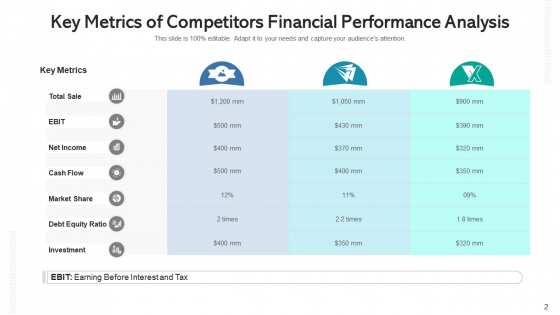 Competitors_Revenue_Statement_Analysis_Expenses_Ppt_PowerPoint_Presentation_Complete_Deck_With_Slides_Slide_2
