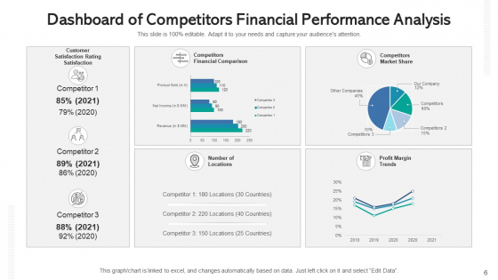 Competitors_Revenue_Statement_Analysis_Expenses_Ppt_PowerPoint_Presentation_Complete_Deck_With_Slides_Slide_6