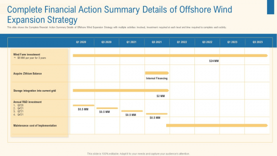 Complete Financial Action Summary Details Of Offshore Wind Expansion Strategy Professional PDF