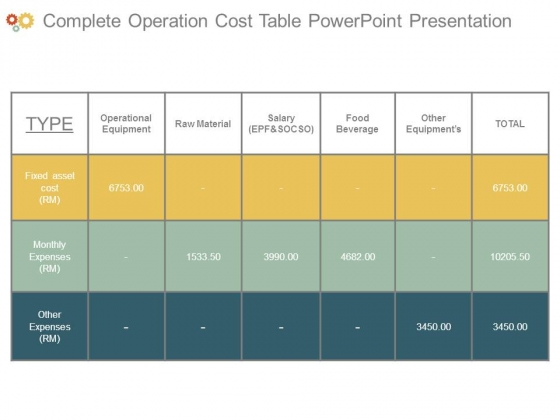 Complete Operation Cost Table Powerpoint Presentation