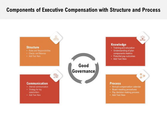 Components Of Executive Compensation With Structure And Process Ppt PowerPoint Presentation Styles Files PDF