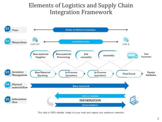 Components_Of_Logistics_Network_Connectivity_Integration_Ppt_PowerPoint_Presentation_Complete_Deck_Slide_3