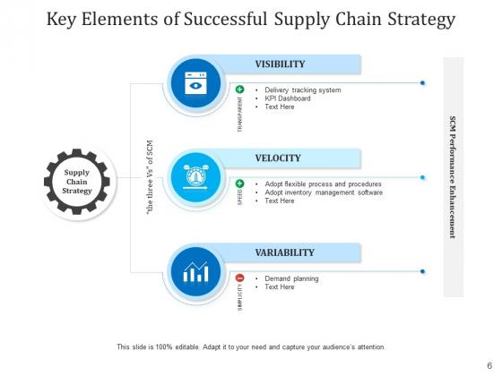 Components_Of_Logistics_Network_Connectivity_Integration_Ppt_PowerPoint_Presentation_Complete_Deck_Slide_6