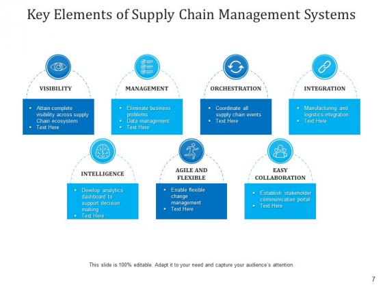 Components_Of_Logistics_Network_Connectivity_Integration_Ppt_PowerPoint_Presentation_Complete_Deck_Slide_7