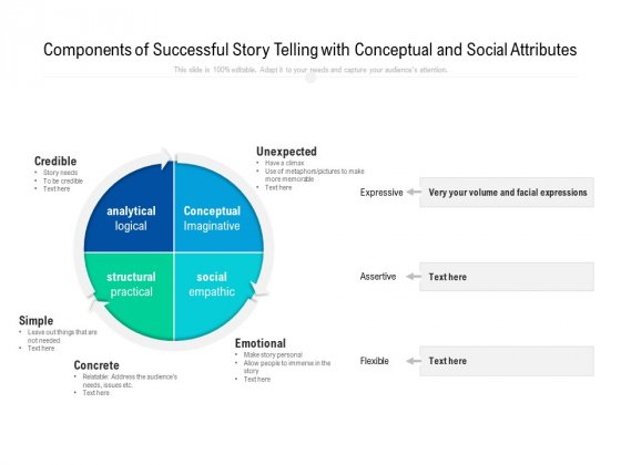 Components Of Successful Story Telling With Conceptual And Social Attributes Ppt PowerPoint Presentation File Show PDF