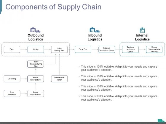 Components Of Supply Chain Ppt PowerPoint Presentation Model Layout Ideas