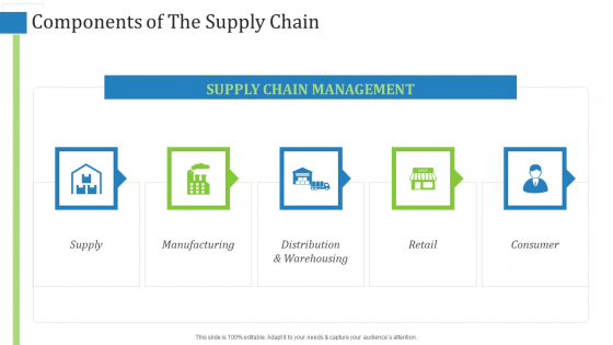 Components Of The Supply Chain Ppt Gallery Layout Ideas PDF