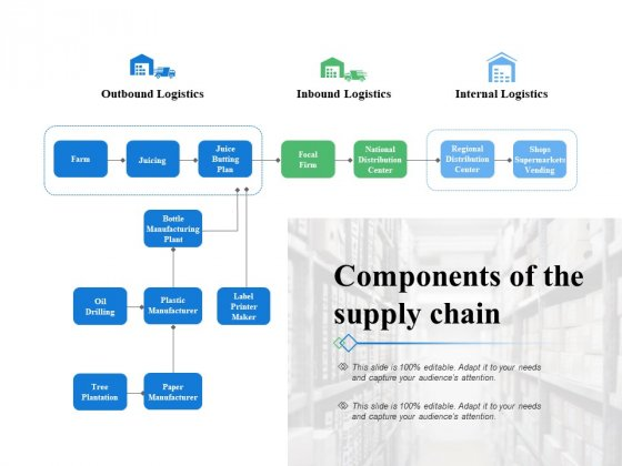 Components Of The Supply Chain Slide Ppt PowerPoint Presentation Outline Gallery