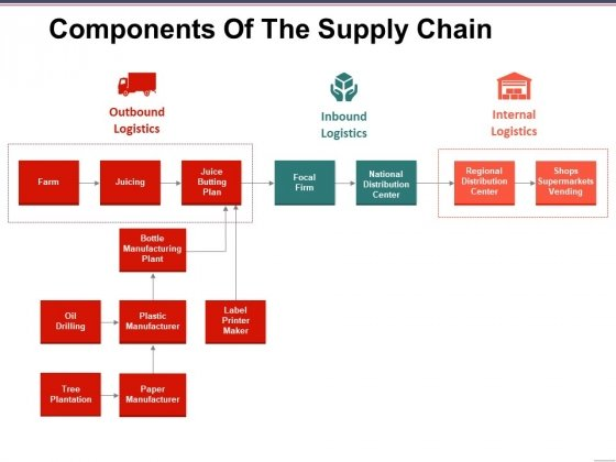 Components Of The Supply Chain Template 2 Ppt PowerPoint Presentation Gallery Skills
