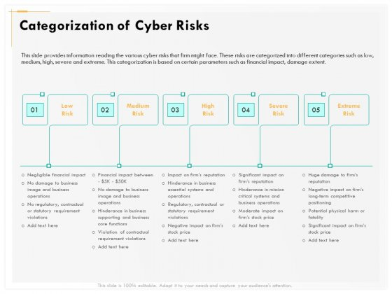Computer Security Incident Handling Categorization Of Cyber Risks Ppt Gallery Template PDF