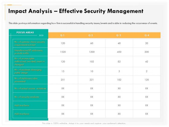 Computer Security Incident Handling Impact Analysis Effective Security Management Graphics PDF