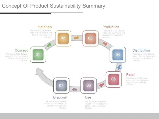 Concept Of Product Sustainability Summary
