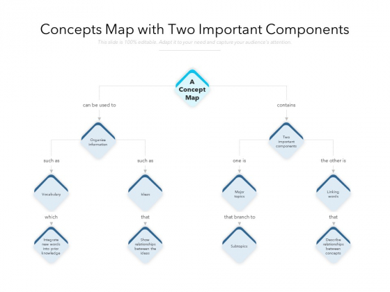 Concepts Map With Two Important Components Ppt PowerPoint Presentation Gallery Portfolio PDF