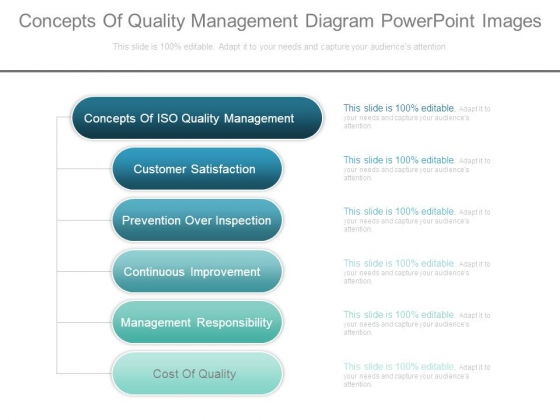 Concepts Of Quality Management Diagram Powerpoint Images