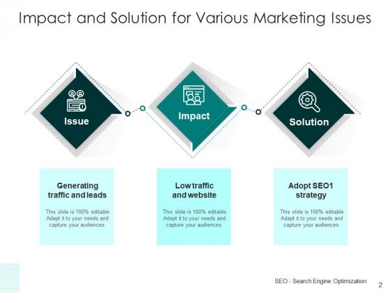 Concern_Influence_Result_Business_Performance_Ppt_PowerPoint_Presentation_Complete_Deck_Slide_2