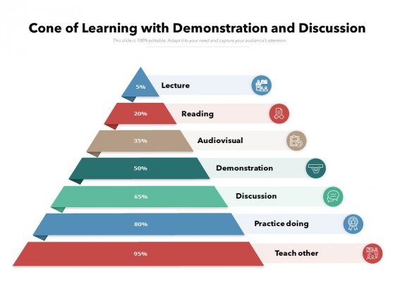 Cone Of Learning With Demonstration And Discussion Ppt PowerPoint Presentation Gallery Layout Ideas PDF