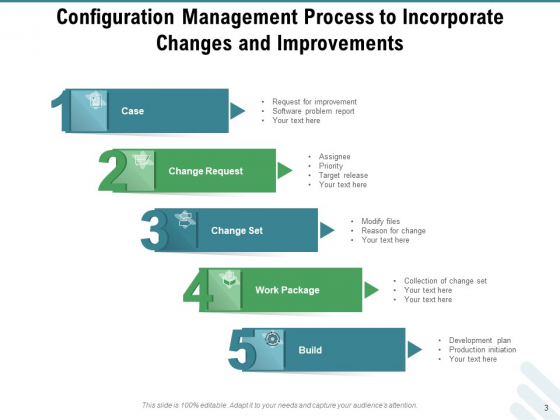 Configuration_Governance_Improvements_Process_Ppt_PowerPoint_Presentation_Complete_Deck_Slide_3