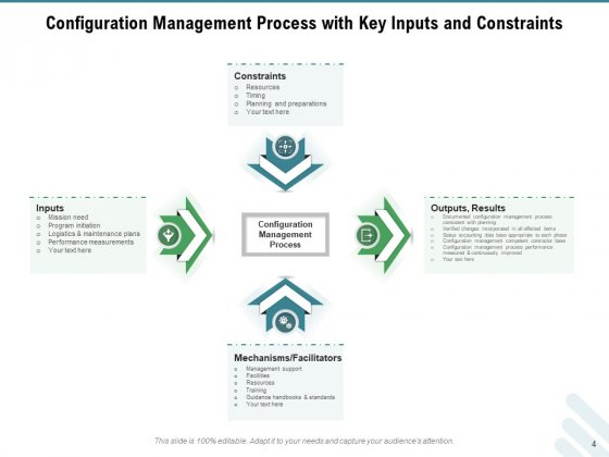 Configuration_Governance_Improvements_Process_Ppt_PowerPoint_Presentation_Complete_Deck_Slide_4