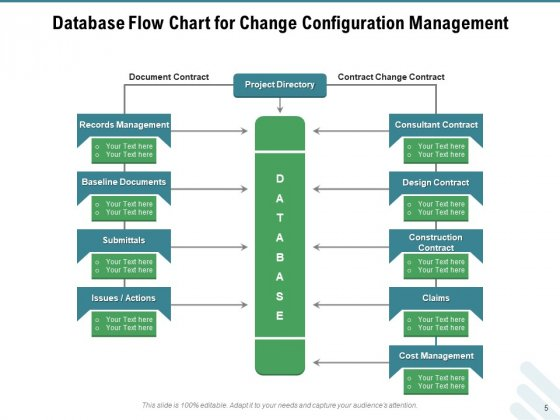 Configuration_Governance_Improvements_Process_Ppt_PowerPoint_Presentation_Complete_Deck_Slide_5