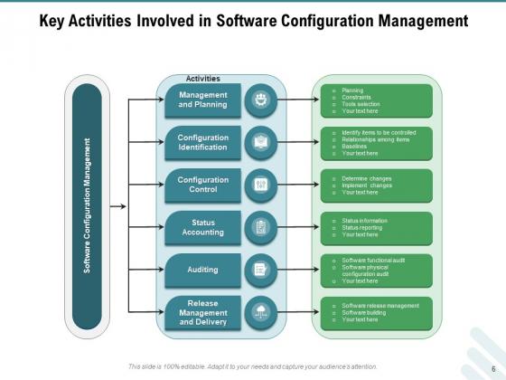 Configuration_Governance_Improvements_Process_Ppt_PowerPoint_Presentation_Complete_Deck_Slide_6