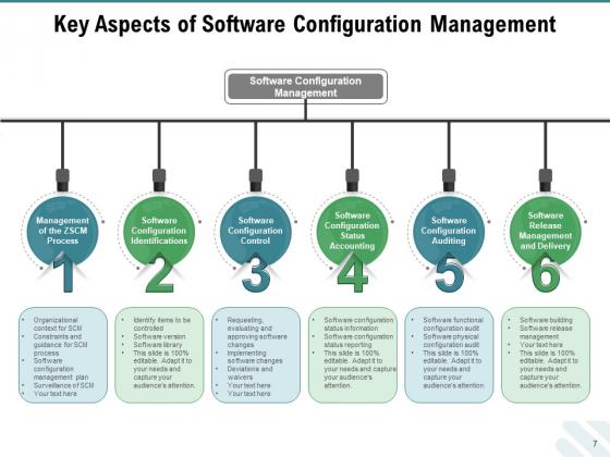 Configuration_Governance_Improvements_Process_Ppt_PowerPoint_Presentation_Complete_Deck_Slide_7
