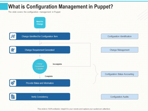 Configuration Management With Puppet What Is Configuration Management In Puppet Ppt Icon Summary PDF